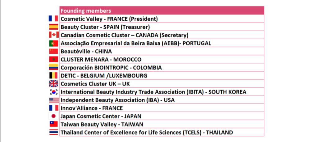Global Cosmetics Clusters Adhérents 1- Management - Info marché
